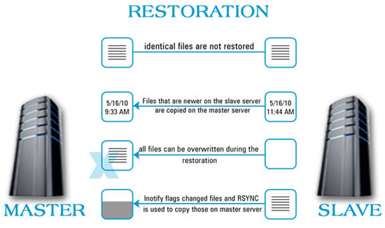 Data Restoration